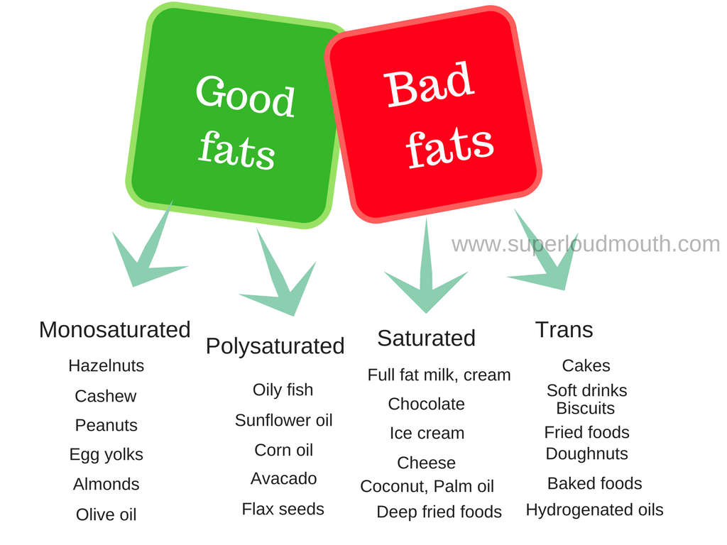 Source of fats for healthy diet good fats vs bad fats for Fish oils are a good dietary source of